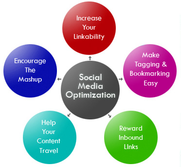 WHAT IS SMO OR SOCIAL MEDIA OPTIMIZATION