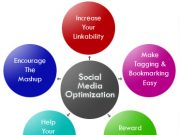 What is Social Media Optimization