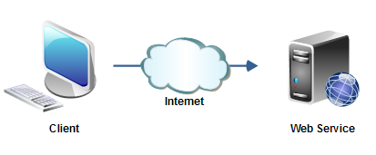 Best Web Hosting Domains SEO Service In Pakistan